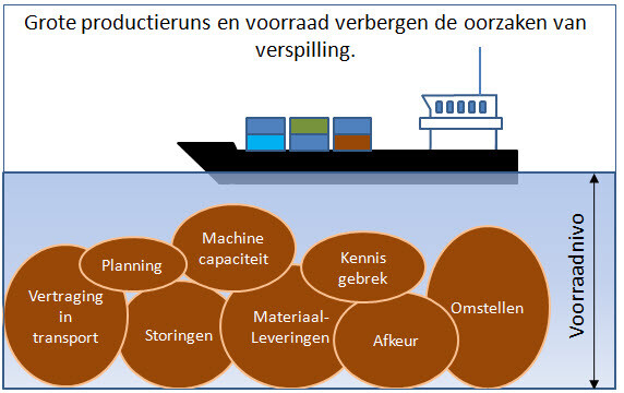 Wat is lean manufacturing - Verspillingen lean